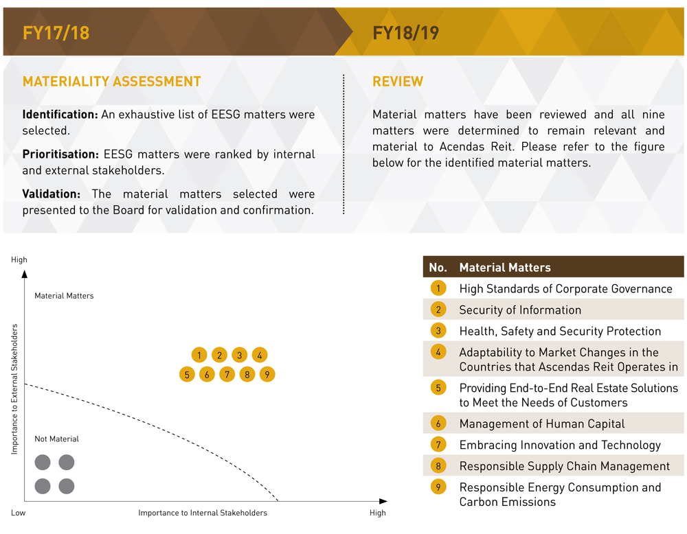 Ascendas Reit's Materiality Assessment Process
